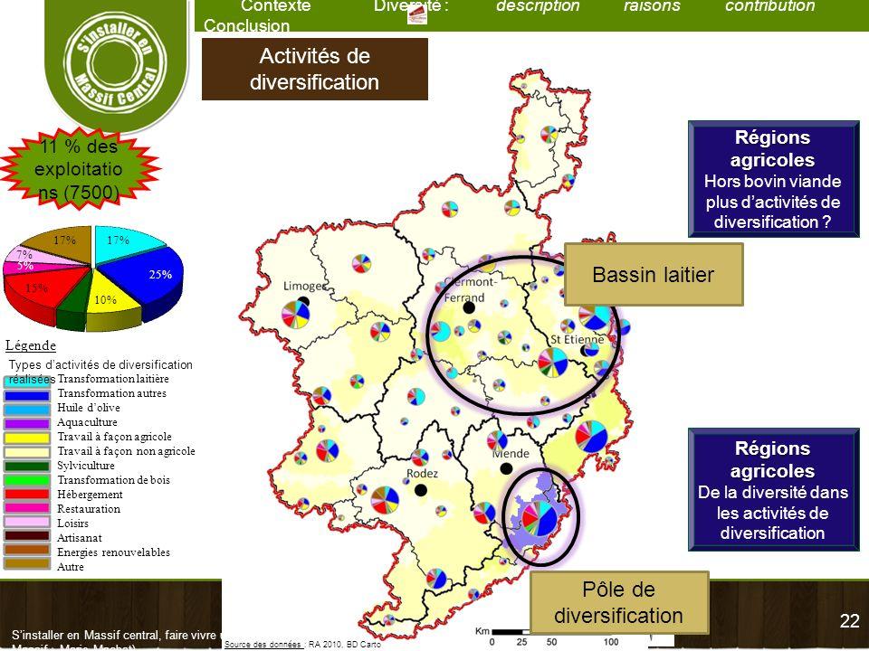22 Contexte Diversité : description raisons contribution Conclusion Sinstaller en Massif central, faire vivre un territoire – Diversité des exploitati