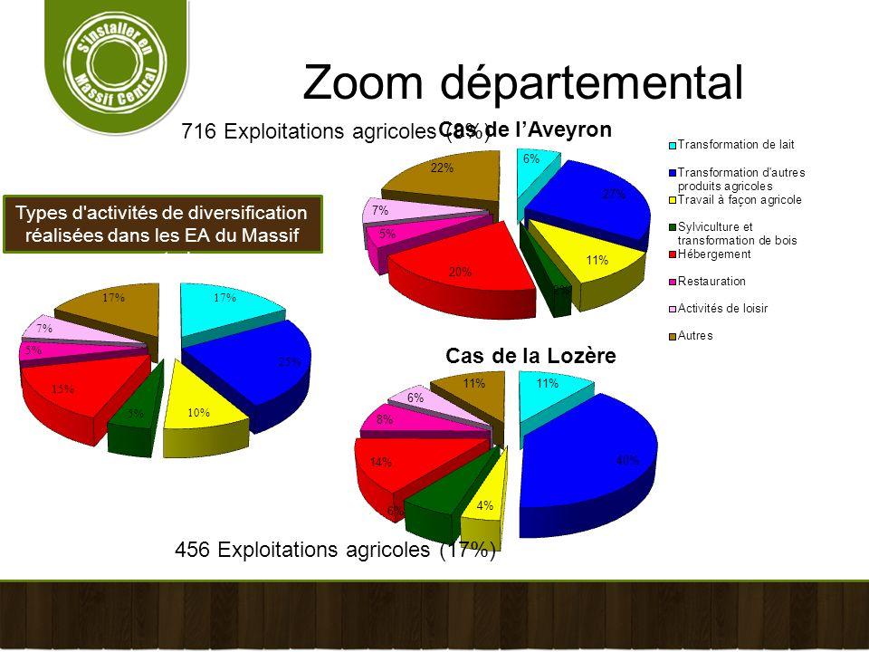Types d'activités de diversification réalisées dans les EA du Massif central Zoom départemental 716 Exploitations agricoles (8%) 456 Exploitations agr