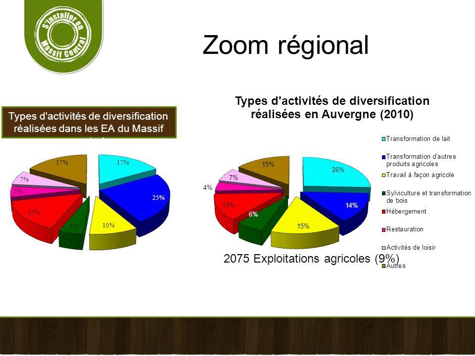 Types d'activités de diversification réalisées dans les EA du Massif central Zoom régional 2075 Exploitations agricoles (9%)