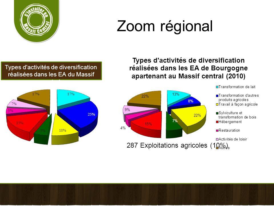 Types d'activités de diversification réalisées dans les EA du Massif central Zoom régional 287 Exploitations agricoles (10%)