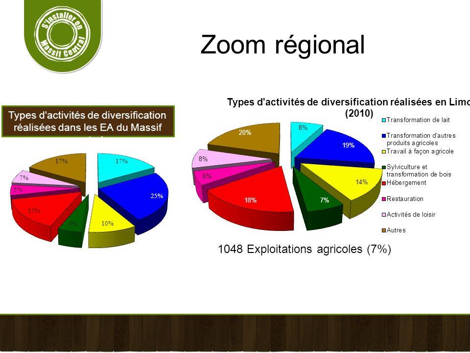 Types d'activités de diversification réalisées dans les EA du Massif central Zoom régional 1048 Exploitations agricoles (7%)