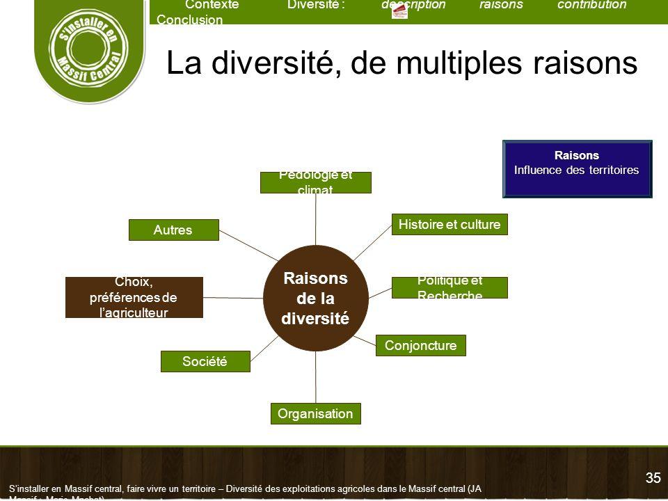 35 Contexte Diversité : description raisons contribution Conclusion Sinstaller en Massif central, faire vivre un territoire – Diversité des exploitati
