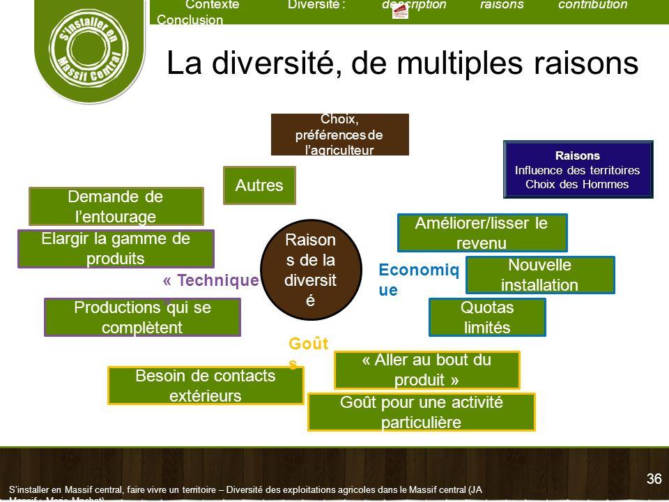 36 Contexte Diversité : description raisons contribution Conclusion Sinstaller en Massif central, faire vivre un territoire – Diversité des exploitati