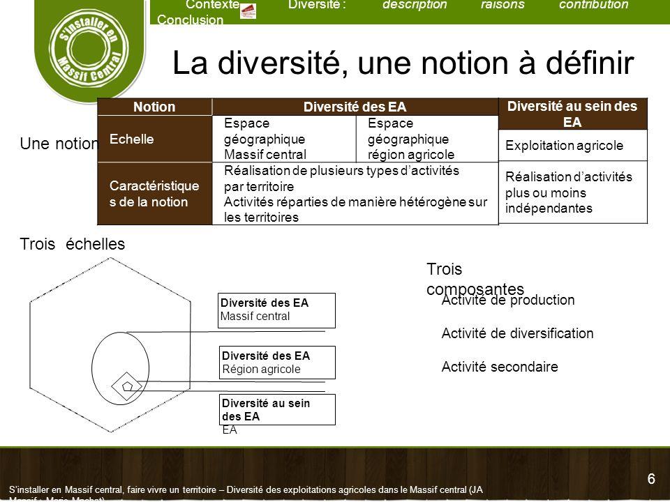 47 Contexte Diversité : description raisons contribution Conclusion Sinstaller en Massif central, faire vivre un territoire – Diversité des exploitations agricoles dans le Massif central (JA Massif – Marie Machat) Part des EA ayant production/total Otex Cheptel considéréVLVABovinsEquidésCaprinsOvinsPorcinsLapinsVolailles Céréales et oléprotéagineux 0,9%8,4%10,8%3,9%0,3%3,6%0,7%3,1%13,7% Cultures générales 0,4%2,3%3,0%1,1%0,1%0,7%0,4%1,6%8,3% Viticulture 0,2%3,7%4,8%3,4%0,2%2,0%0,4%2,0%9,1% Légumes et champignons 0,7%1,7%2,5%8,6%1,2%4,4%1,2%2,7%17,2% Fleurs et horticulture diverse 0,6%3,1%3,8%5,7%0,6%4,0%0,4%2,6%7,5% Fruits et autres cultures permanentes 0,8%7,9%9,2%6,5%1,6%7,5%0,8%3,8%15,8% Bovins lait 100,0%17,9%100,0%11,1%2,5%3,9%6,8%15,5%31,3% Bovins viande 1,0%97,6%100,0%11,8%1,9%11,4%3,8%13,9%29,0% Bovins mixte 100,0%92,2%100,0%17,5%4,6%14,4%7,2%15,8%31,6% Ovins et caprins 3,0%21,6%25,3%10,4%15,0%90,1%3,3%16,2%33,4% Autres herbivores 5,5%19,6%25,7%92,0%16,2%24,1%2,9%11,8%26,2% Élevages porcins 8,3%39,4%47,7%7,4%1,0%12,9%100,0%4,8%14,1% Élevages avicoles 5,3%24,4%30,4%11,4%2,4%17,1%3,5%12,2%100,0% Autres élevages hors sol 13,1%42,7%54,0%13,7%4,7%33,7%33,8%48,5%76,1% Polyculture, polyélevage, autres 10,2%37,0%47,3%14,8%4,7%21,9%10,4%22,2%45,6% 47 Lecture : 17,9% des EA en Otex bovin lait ont des VA (présence dautres productions mais pas de renseignement sur le nombre de têtes ou superficie ici) Identification de lexistence dateliers complémentaires