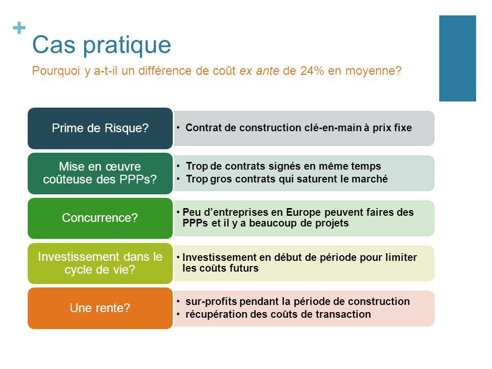 + Cas pratique Contrat de construction clé-en-main à prix fixe Prime de Risque.