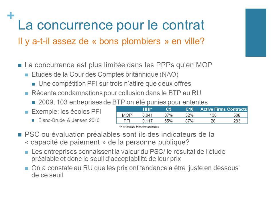 + La concurrence pour le contrat La concurrence est plus limitée dans les PPPs quen MOP Etudes de la Cour des Comptes britannique (NAO) Une compétition PFI sur trois nattire que deux offres Récente condamnations pour collusion dans le BTP au RU 2009, 103 entreprises de BTP on été punies pour ententes Exemple: les écoles PFI Blanc-Brude & Jensen 2010 PSC ou évaluation préalables sont-ils des indicateurs de la « capacité de paiement » de la personne publique.