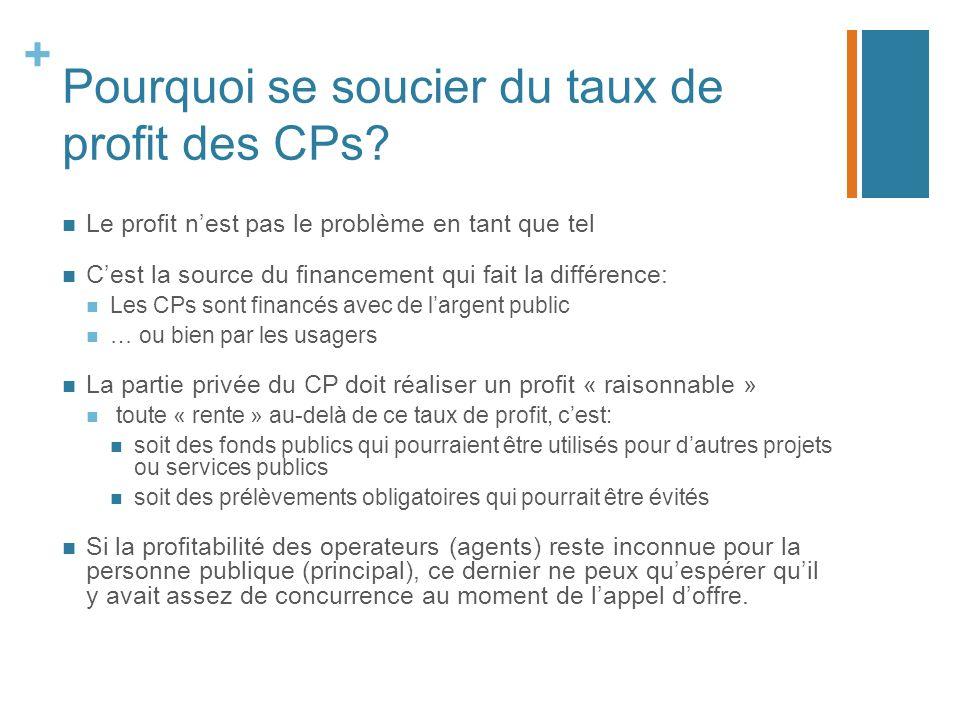 + Pourquoi se soucier du taux de profit des CPs.