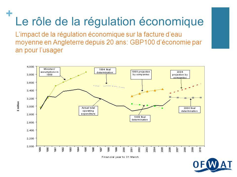 + Le rôle de la régulation économique Limpact de la régulation économique sur la facture deau moyenne en Angleterre depuis 20 ans: GBP100 déconomie par an pour lusager