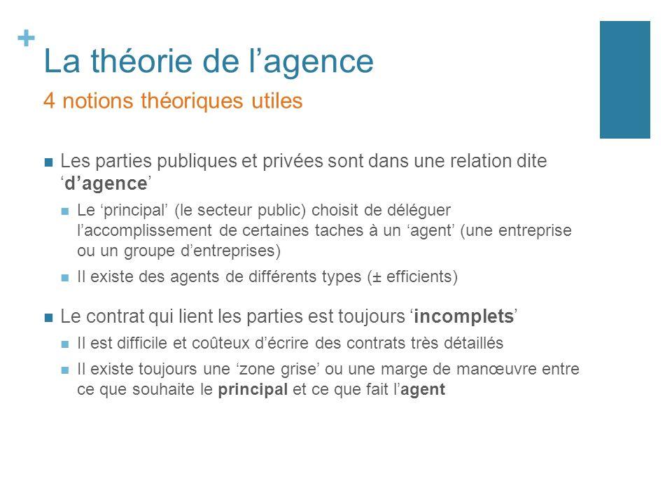 + La théorie de lagence Linformation disponible sur certains aspects (les coûts et les risques) du contrat est en partie privée ou asymétrique sélection adverse : laquelle parmi les agents disponibles est une bonne entreprise (une entreprise efficiente).