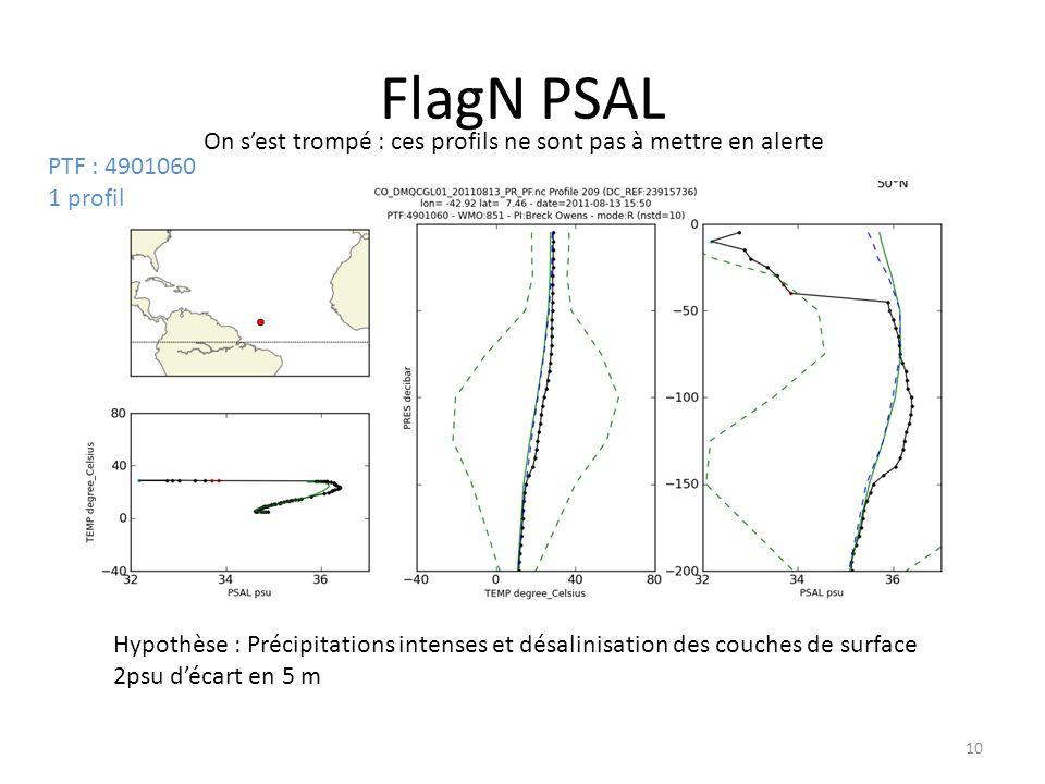 10 FlagN PSAL On sest trompé : ces profils ne sont pas à mettre en alerte Hypothèse : Précipitations intenses et désalinisation des couches de surface 2psu décart en 5 m PTF : 4901060 1 profil