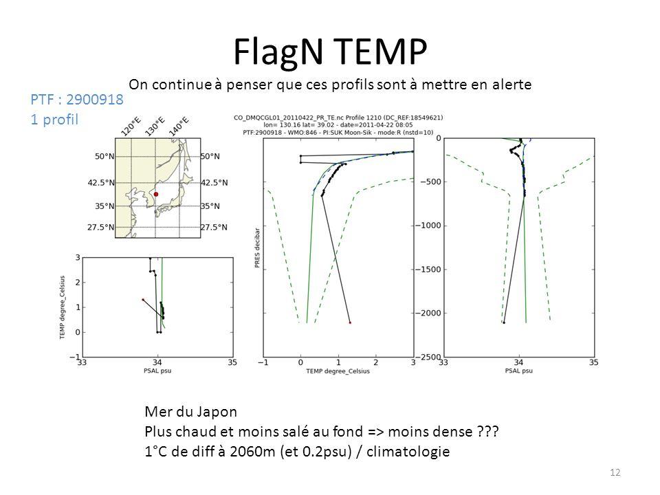 12 FlagN TEMP On continue à penser que ces profils sont à mettre en alerte PTF : 2900918 1 profil Mer du Japon Plus chaud et moins salé au fond => moins dense .