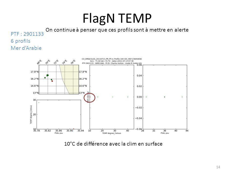 14 FlagN TEMP On continue à penser que ces profils sont à mettre en alerte PTF : 2901133 6 profils Mer dArabie 10°C de différence avec la clim en surface