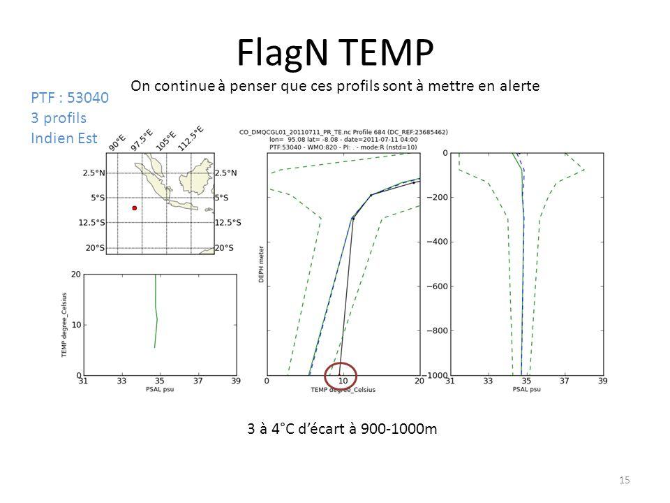 15 FlagN TEMP On continue à penser que ces profils sont à mettre en alerte PTF : 53040 3 profils Indien Est 3 à 4°C décart à 900-1000m