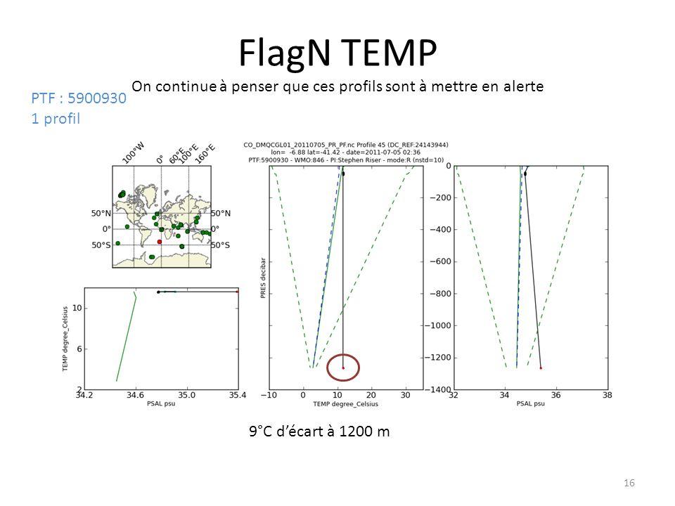 16 FlagN TEMP On continue à penser que ces profils sont à mettre en alerte 9°C décart à 1200 m PTF : 5900930 1 profil