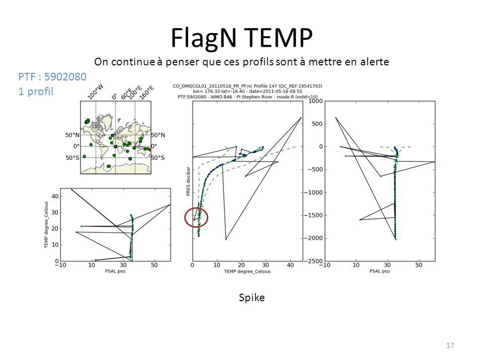 17 FlagN TEMP On continue à penser que ces profils sont à mettre en alerte Spike PTF : 5902080 1 profil