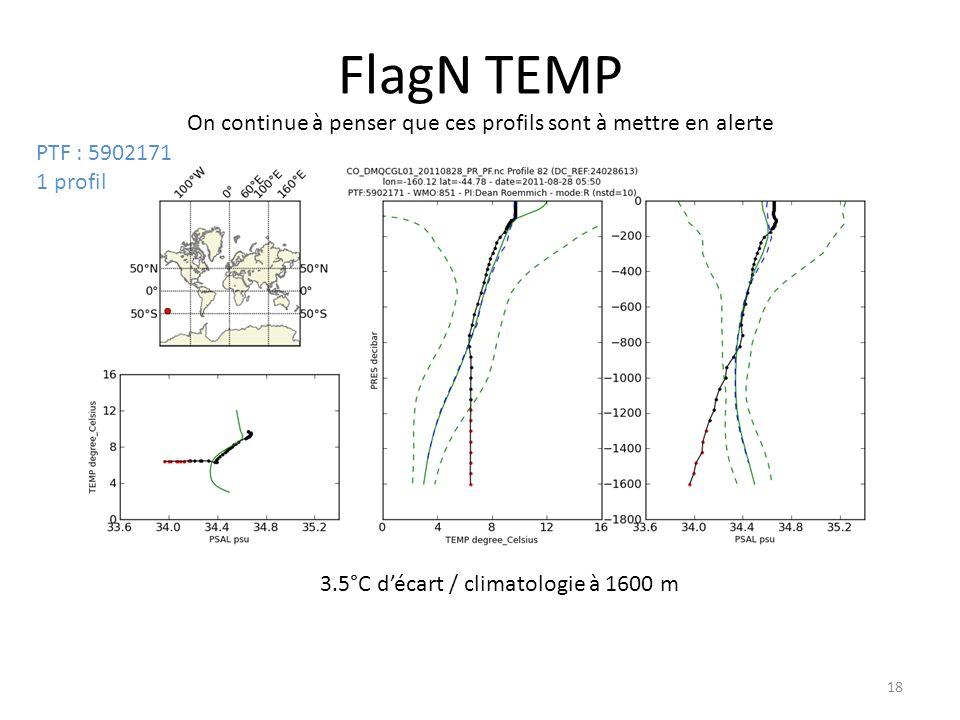18 FlagN TEMP On continue à penser que ces profils sont à mettre en alerte 3.5°C décart / climatologie à 1600 m PTF : 5902171 1 profil