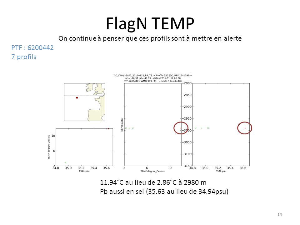 19 FlagN TEMP On continue à penser que ces profils sont à mettre en alerte 11.94°C au lieu de 2.86°C à 2980 m Pb aussi en sel (35.63 au lieu de 34.94psu) PTF : 6200442 7 profils