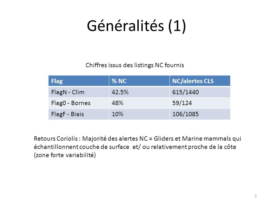 Généralités (1) 2 Flag% NCNC/alertes CLS FlagN - Clim42.5%615/1440 Flag0 - Bornes48%59/124 FlagF - Biais10%106/1085 Retours Coriolis : Majorité des alertes NC = Gliders et Marine mammals qui échantillonnent couche de surface et/ ou relativement proche de la côte (zone forte variabilité) Chiffres issus des listings NC fournis