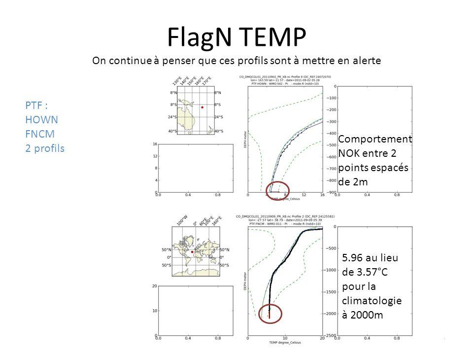 20 FlagN TEMP On continue à penser que ces profils sont à mettre en alerte PTF : HOWN FNCM 2 profils Comportement NOK entre 2 points espacés de 2m 5.96 au lieu de 3.57°C pour la climatologie à 2000m