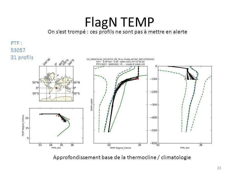 23 FlagN TEMP On sest trompé : ces profils ne sont pas à mettre en alerte Approfondissement base de la thermocline / climatologie PTF : 53057 31 profils