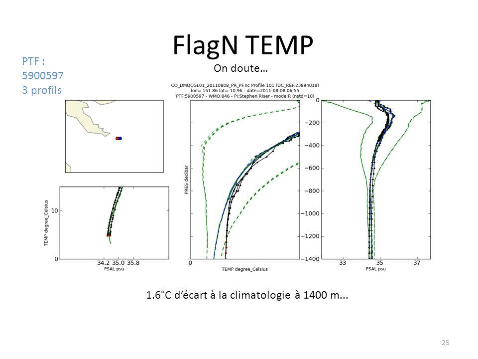25 FlagN TEMP On doute… 1.6°C décart à la climatologie à 1400 m... PTF : 5900597 3 profils