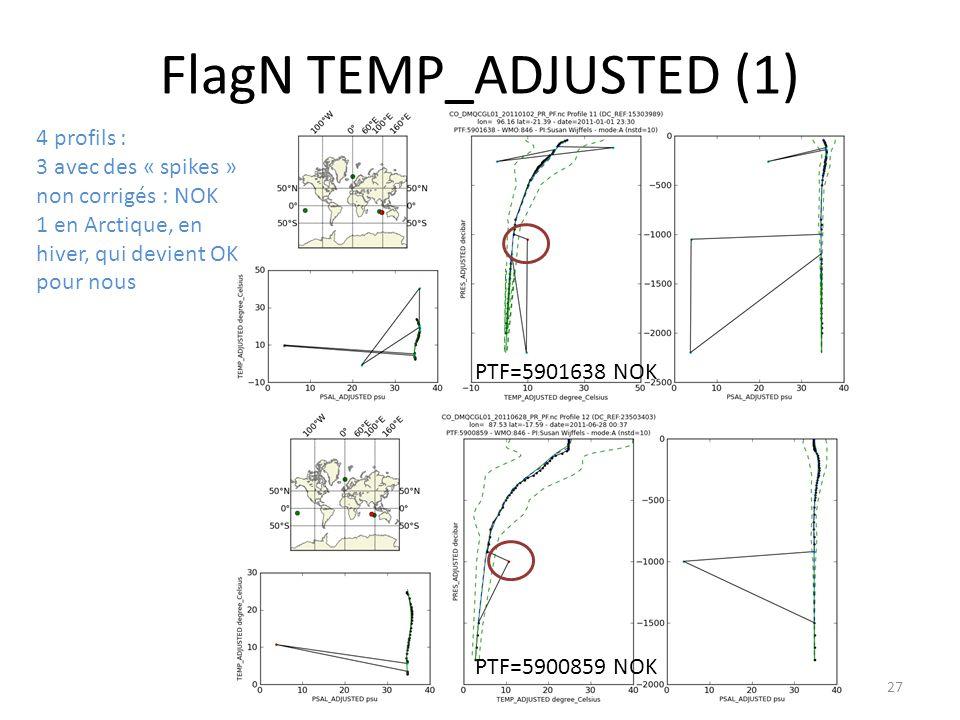 27 FlagN TEMP_ADJUSTED (1) 4 profils : 3 avec des « spikes » non corrigés : NOK 1 en Arctique, en hiver, qui devient OK pour nous PTF=5901638 NOK PTF=5900859 NOK