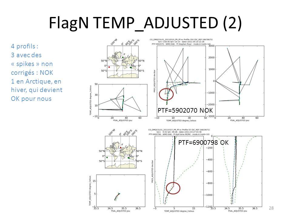 28 FlagN TEMP_ADJUSTED (2) 4 profils : 3 avec des « spikes » non corrigés : NOK 1 en Arctique, en hiver, qui devient OK pour nous PTF=5902070 NOK PTF=6900798 OK