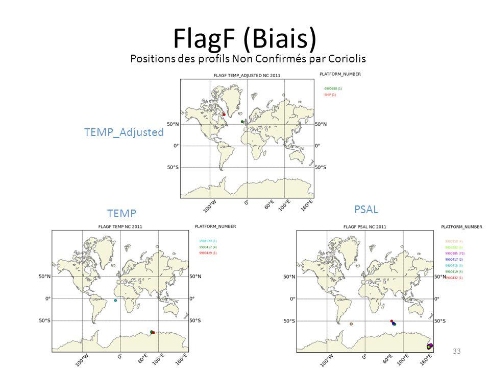 33 FlagF (Biais) Positions des profils Non Confirmés par Coriolis PSAL TEMP TEMP_Adjusted