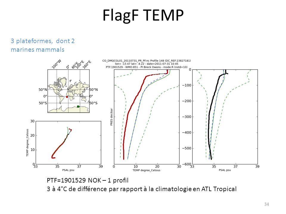 34 FlagF TEMP 3 plateformes, dont 2 marines mammals PTF=1901529 NOK – 1 profil 3 à 4°C de différence par rapport à la climatologie en ATL Tropical