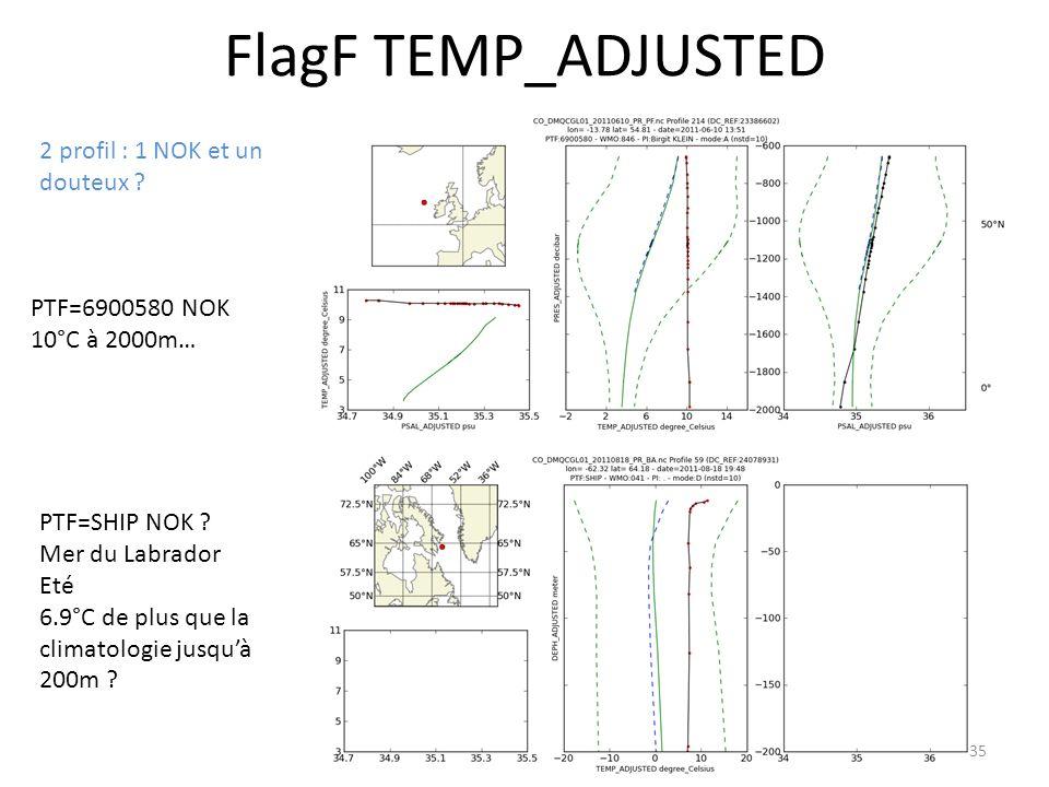 35 FlagF TEMP_ADJUSTED 2 profil : 1 NOK et un douteux .
