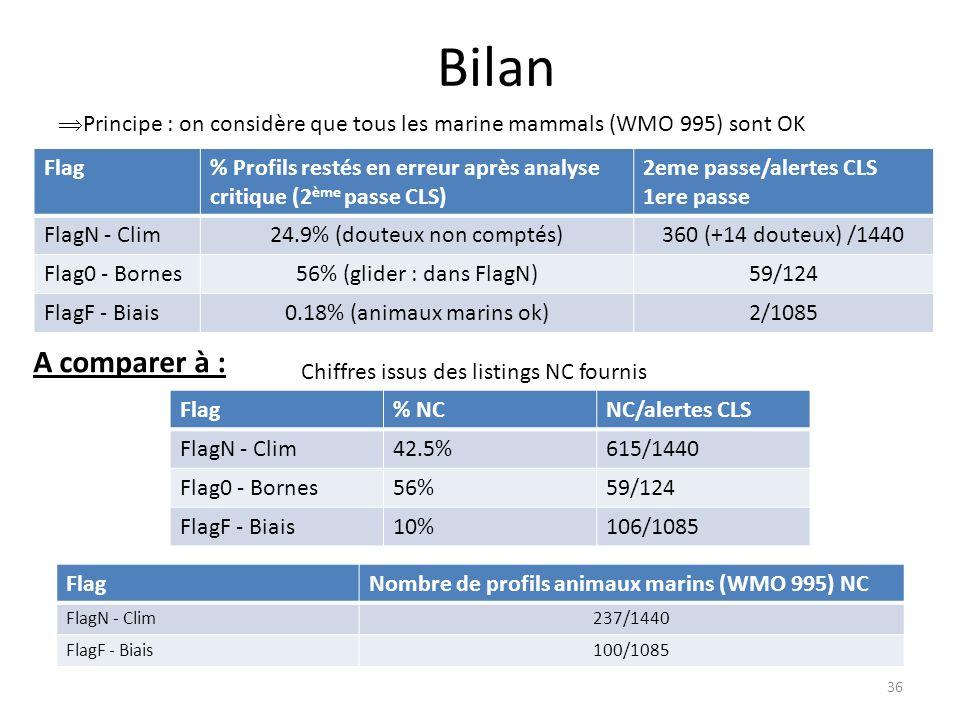 36 Bilan Flag% Profils restés en erreur après analyse critique (2 ème passe CLS) 2eme passe/alertes CLS 1ere passe FlagN - Clim24.9% (douteux non comptés)360 (+14 douteux) /1440 Flag0 - Bornes56% (glider : dans FlagN)59/124 FlagF - Biais0.18% (animaux marins ok)2/1085 Principe : on considère que tous les marine mammals (WMO 995) sont OK Flag% NCNC/alertes CLS FlagN - Clim42.5%615/1440 Flag0 - Bornes56%59/124 FlagF - Biais10%106/1085 Chiffres issus des listings NC fournis A comparer à : FlagNombre de profils animaux marins (WMO 995) NC FlagN - Clim237/1440 FlagF - Biais100/1085