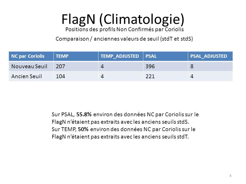 4 FlagN (Climatologie) Positions des profils Non Confirmés par Coriolis Comparaison / anciennes valeurs de seuil (stdT et stdS) NC par CoriolisTEMPTEMP_ADJUSTEDPSALPSAL_ADJUSTED Nouveau Seuil20743968 Ancien Seuil10442214 Sur PSAL, 55.8% environ des données NC par Coriolis sur le FlagN nétaient pas extraits avec les anciens seuils stdS.