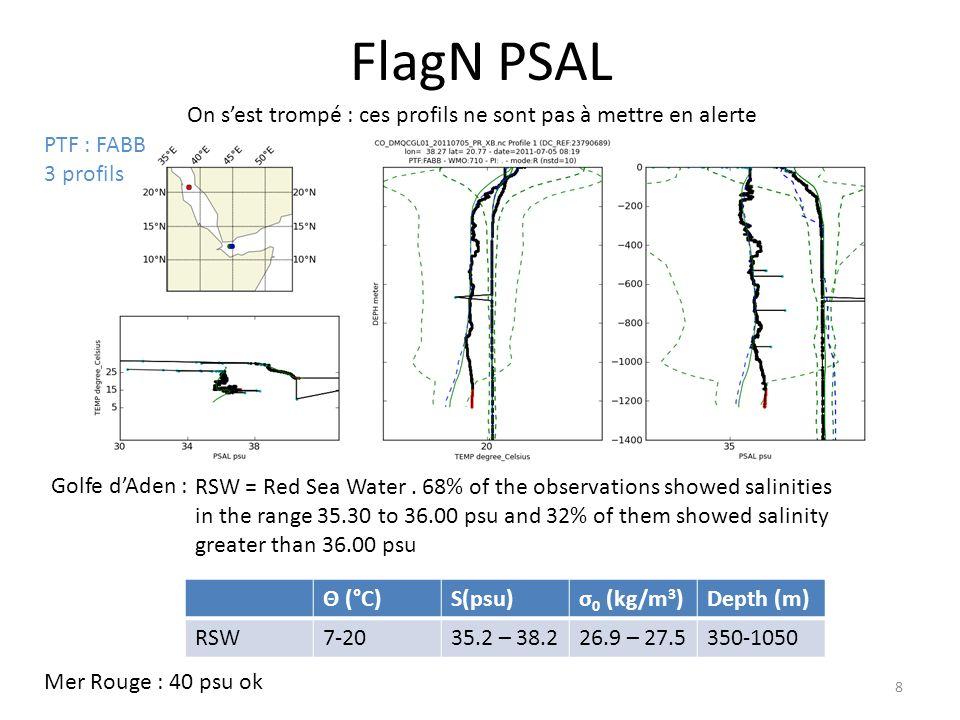 FlagN PSAL 8 On sest trompé : ces profils ne sont pas à mettre en alerte RSW = Red Sea Water.
