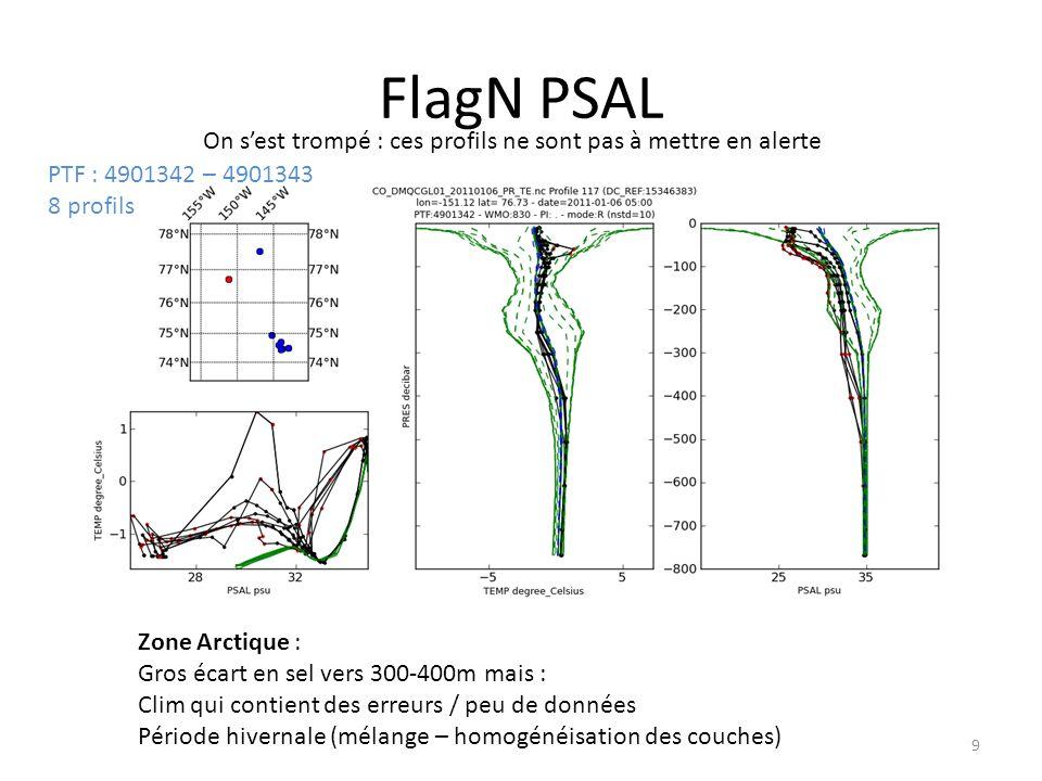 FlagN PSAL 9 PTF : 4901342 – 4901343 8 profils Zone Arctique : Gros écart en sel vers 300-400m mais : Clim qui contient des erreurs / peu de données Période hivernale (mélange – homogénéisation des couches) On sest trompé : ces profils ne sont pas à mettre en alerte