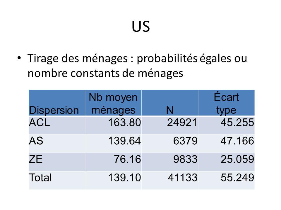 US Tirage des ménages : probabilités égales ou nombre constants de ménages Dispersion Nb moyen ménagesN Écart type ACL163.802492145.255 AS139.64637947.166 ZE76.16983325.059 Total139.104113355.249