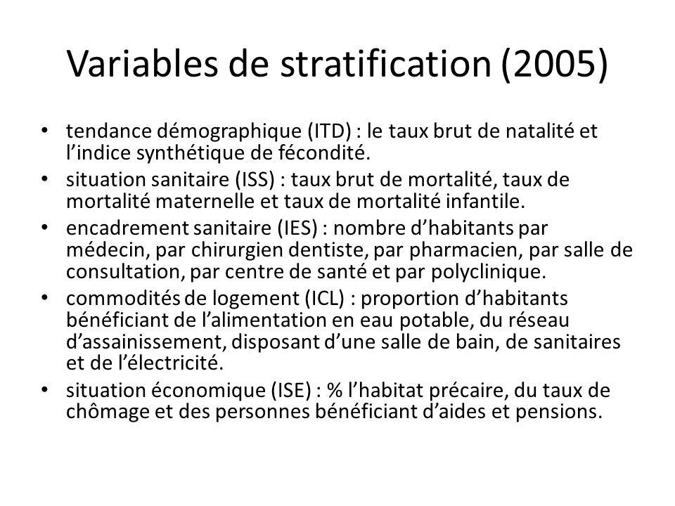 Variables de stratification (2005) tendance démographique (ITD) : le taux brut de natalité et lindice synthétique de fécondité. situation sanitaire (I