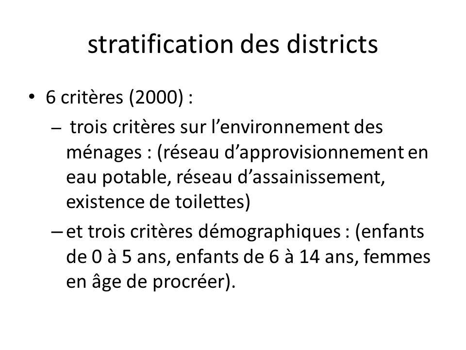 stratification des districts 6 critères (2000) : – trois critères sur lenvironnement des ménages : (réseau dapprovisionnement en eau potable, réseau dassainissement, existence de toilettes) – et trois critères démographiques : (enfants de 0 à 5 ans, enfants de 6 à 14 ans, femmes en âge de procréer).
