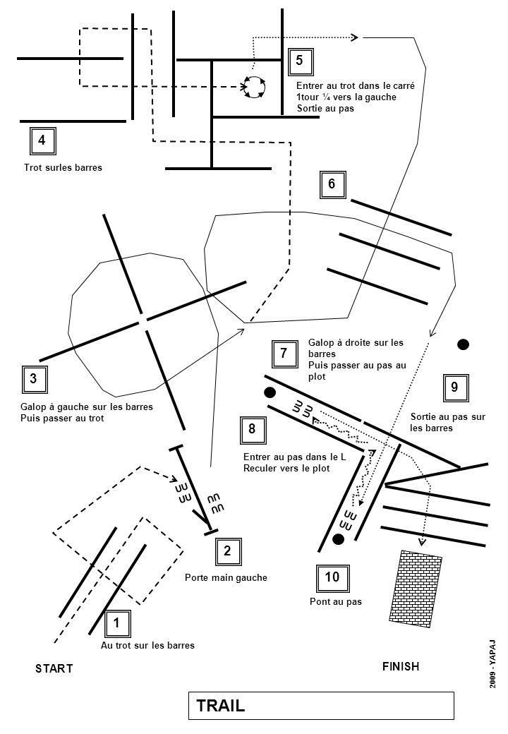 UU UU UU UU START FINISH 1 4 3 7 5 6 8 9 Au trot sur les barres 2 Porte main gauche Galop à gauche sur les barres Puis passer au trot Trot surles barres Entrer au trot dans le carré 1tour ¼ vers la gauche Sortie au pas Galop à droite sur les barres Puis passer au pas au plot Entrer au pas dans le L Reculer vers le plot Sortie au pas sur les barres 10 Pont au pas TRAIL 2009 - YAPAJ