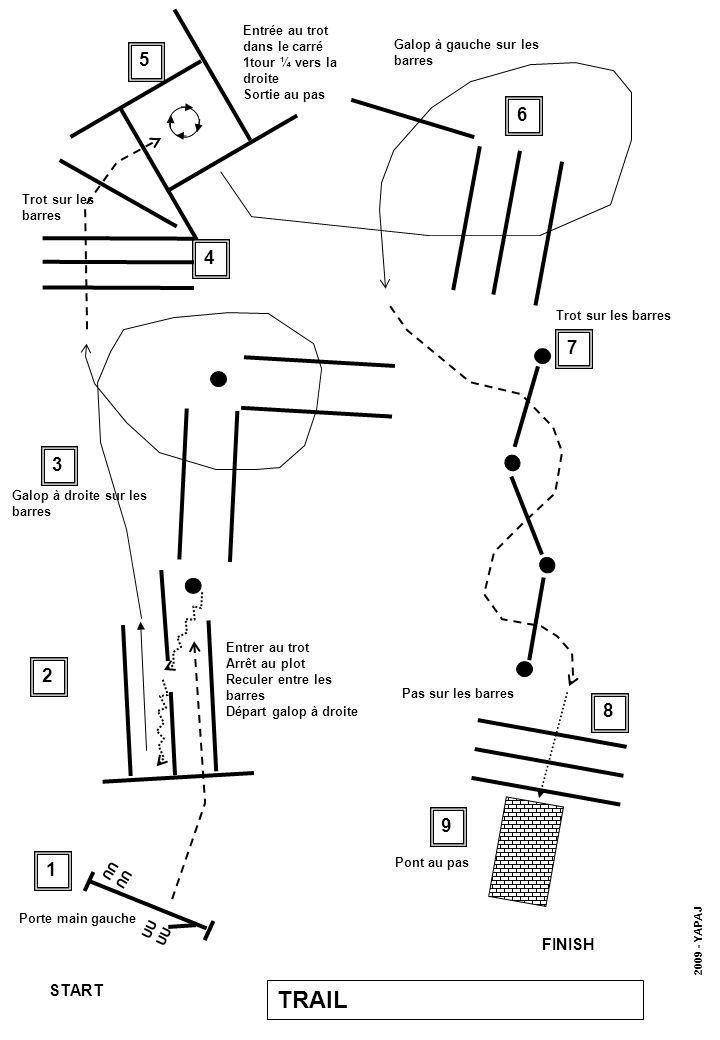 UU UU START FINISH 1 4 3 7 5 6 8 9 Trot sur les barres 2 Porte main gauche Trot sur les barres Galop à droite sur les barres Pont au pas TRAIL 2009 - YAPAJ Entrer au trot Arrêt au plot Reculer entre les barres Départ galop à droite Galop à gauche sur les barres Pas sur les barres Entrée au trot dans le carré 1tour ¼ vers la droite Sortie au pas