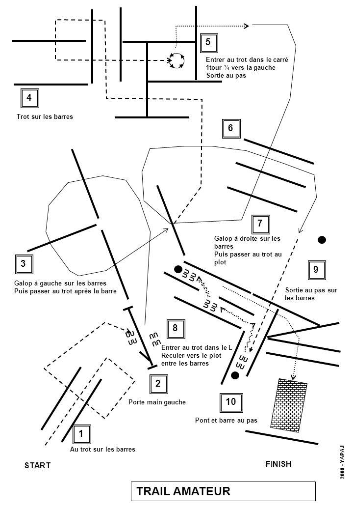 UU UU UU UU START FINISH 1 4 3 7 5 6 8 9 Au trot sur les barres 2 Porte main gauche Galop à gauche sur les barres Puis passer au trot après la barre Trot sur les barres Entrer au trot dans le carré 1tour ¼ vers la gauche Sortie au pas Galop à droite sur les barres Puis passer au trot au plot Entrer au trot dans le L Reculer vers le plot entre les barres Sortie au pas sur les barres 10 Pont et barre au pas TRAIL AMATEUR 2009 - YAPAJ UU