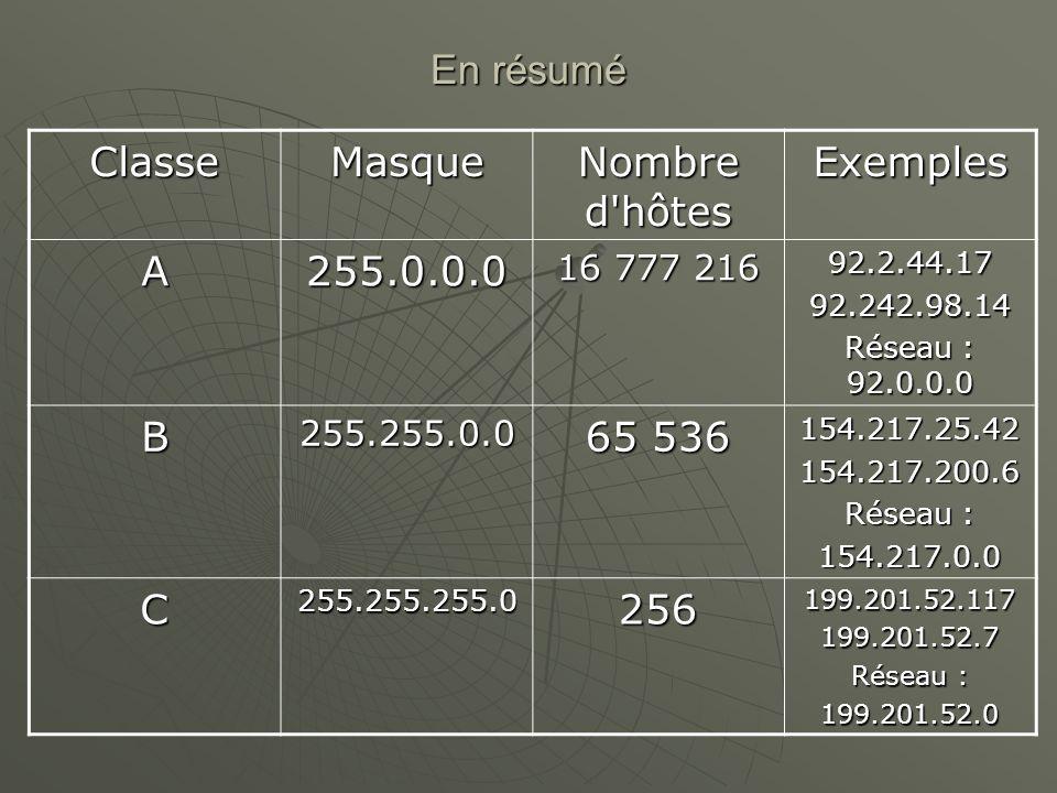 En résumé ClasseMasque Nombre d'hôtes Exemples A255.0.0.0 16 777 216 92.2.44.1792.242.98.14 Réseau : 92.0.0.0 B255.255.0.0 65 536 154.217.25.42154.217