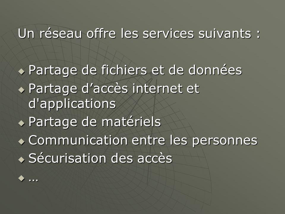 Un réseau offre les services suivants : Partage de fichiers et de données Partage de fichiers et de données Partage daccès internet et d'applications