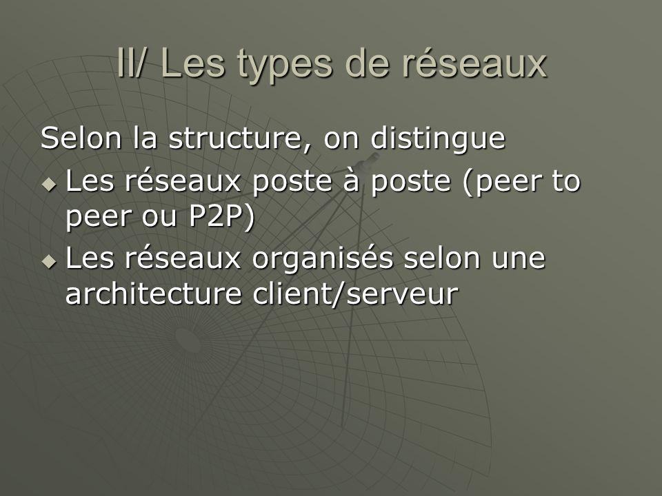 II/ Les types de réseaux Selon la structure, on distingue Les réseaux poste à poste (peer to peer ou P2P) Les réseaux poste à poste (peer to peer ou P