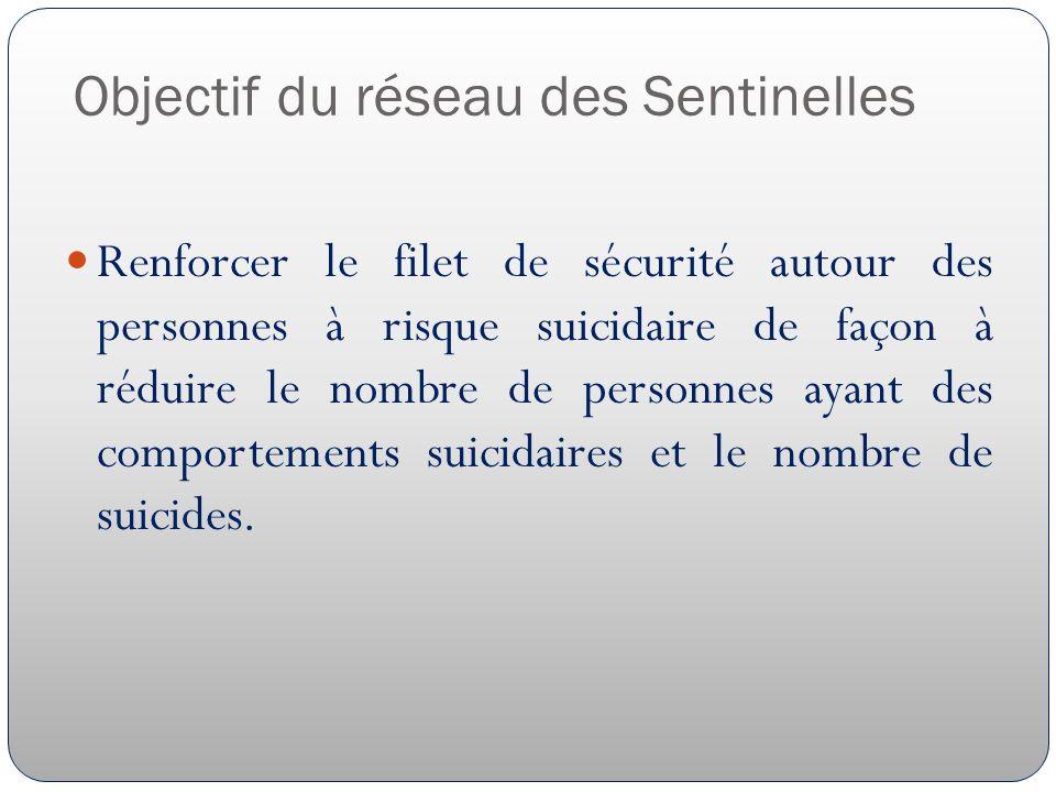 Objectif du réseau des Sentinelles Renforcer le filet de sécurité autour des personnes à risque suicidaire de façon à réduire le nombre de personnes ayant des comportements suicidaires et le nombre de suicides.