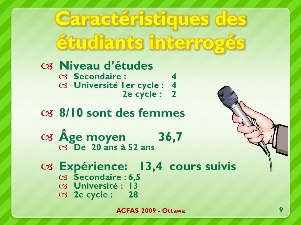 Niveau détudes Secondaire : 4 Université 1er cycle : 4 2e cycle :2 8/10 sont des femmes Âge moyen 36,7 De 20 ans à 52 ans Expérience: 13,4 cours suivis Secondaire :6,5 Université : 13 2e cycle :28 ACFAS 2009 - Ottawa 9