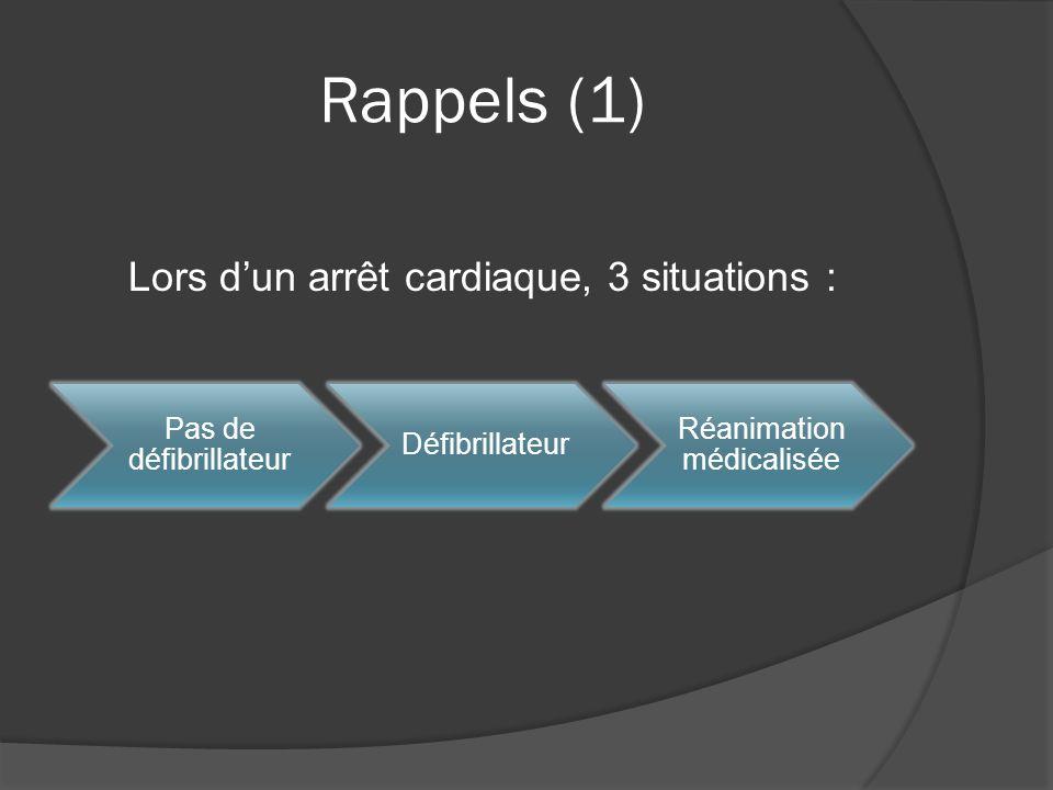 Rappels (1) Pas de défibrillateur Défibrillateur Réanimation médicalisée Lors dun arrêt cardiaque, 3 situations :