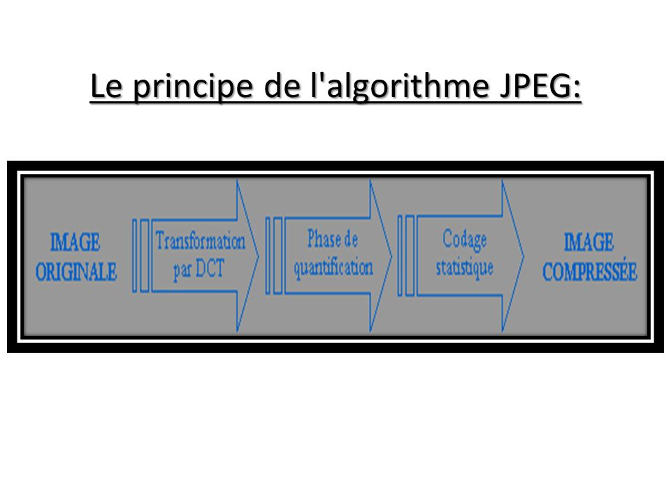 Le principe de l'algorithme JPEG: