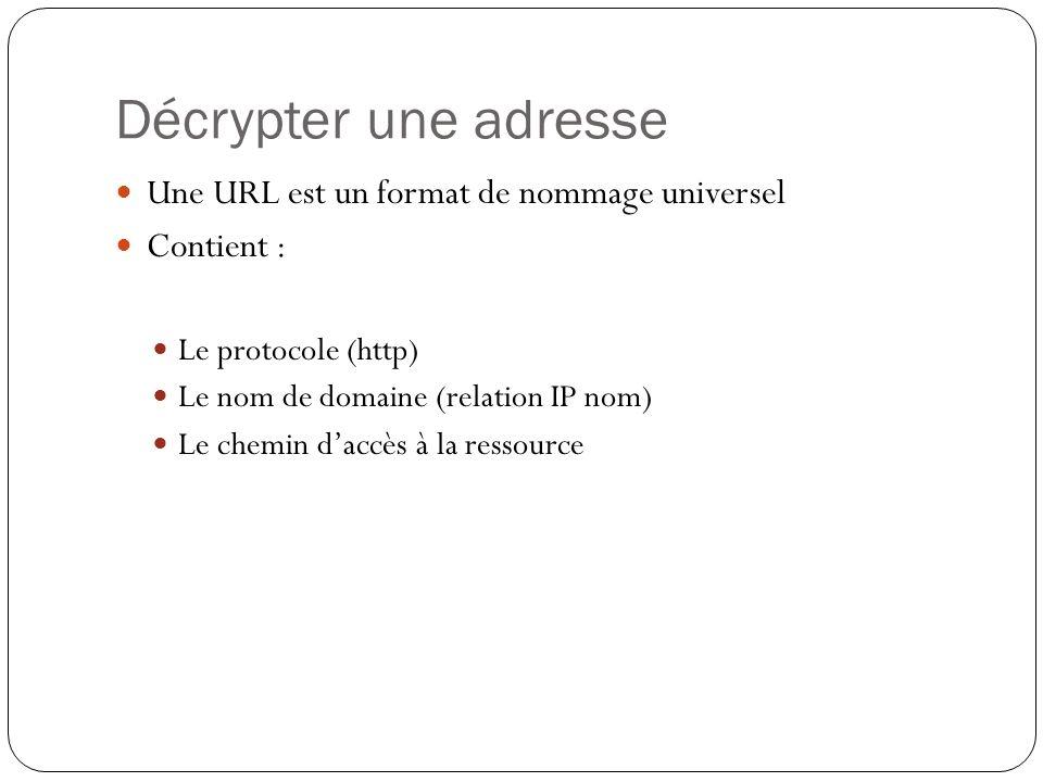 Décrypter une adresse Une URL est un format de nommage universel Contient : Le protocole (http) Le nom de domaine (relation IP nom) Le chemin daccès à la ressource