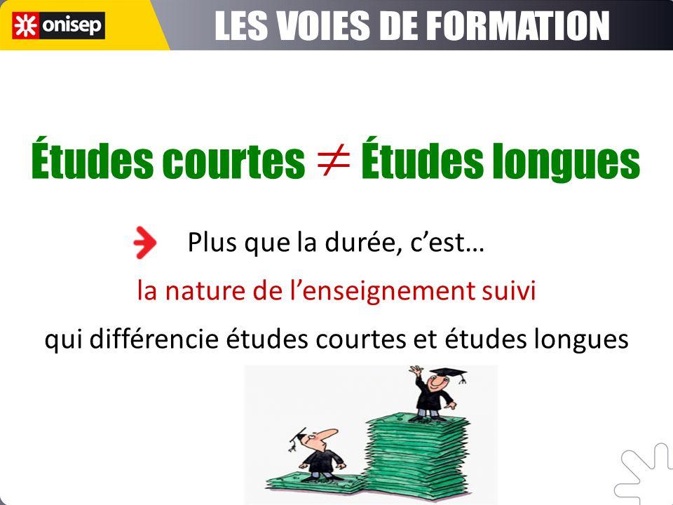 ETUDES COURTES ETUDES LONGUES S.T.S. (B.T.S.) + LICENCE PROFESSIONNELLE I.U.T. (D.U.T.) + LICENCE PROFESSIONNELLE ÉCOLES SPÉCIALISÉES Bac+2 ou 3 (para