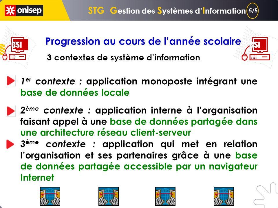 GSI Objectifs de la Terminale GSI observation de systèmes dinformation (SI) dorganisations diverses mise en œuvre de démarches et doutils permettant l